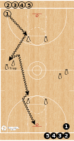 Basketball Play - Fullcourt Moves on the Move