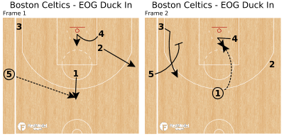Basketball Play - Boston Celtics - EOG Duck In