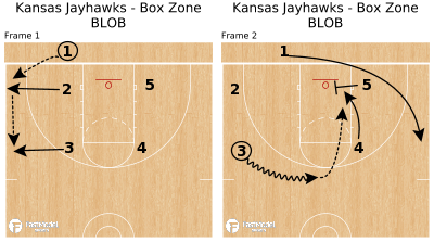 Basketball Play - Kansas Jayhawks - Box Zone BLOB