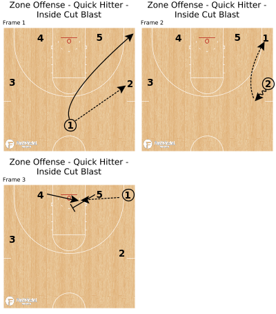 Basketball Play - Zone Offense - Quick Hitter - Inside Cut Blast
