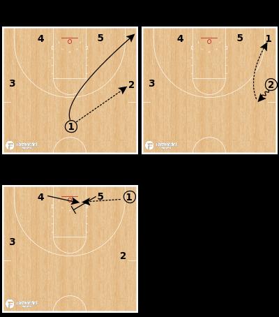 Basketball Play - Zone Offense - Quick Hitter - Inside Cut Blast