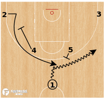 Basketball Play - Japan - Horns Back Follow