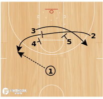 Basketball Play - Motion Hold