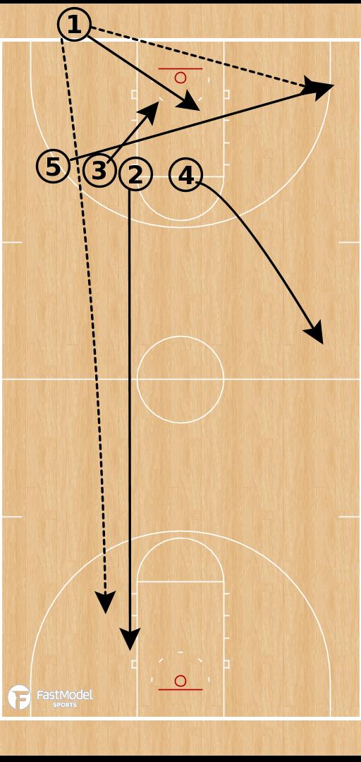 Basketball Play - Cuba Press Break