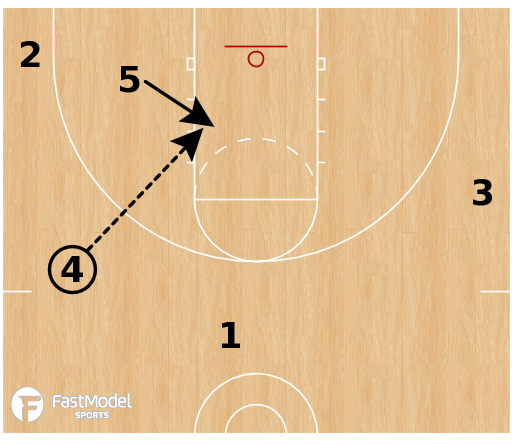 Basketball Play - Zone Offense - Quick Hitter - White (Need a 3)