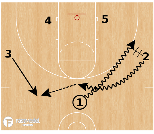 Basketball Play - Indiana Hoosiers - Flip Shuffle STS