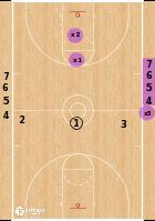 Basketball Play - 3 on 2.5 Advantage Drill