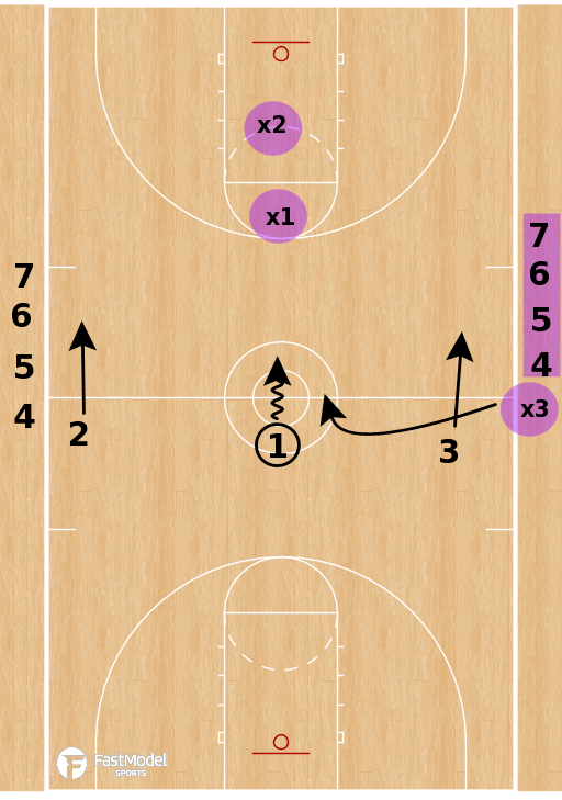 Basketball Play - 3 on 2.5 Advantage Drill
