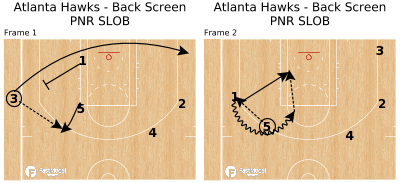 Basketball Play - Atlanta Hawks - Back Screen PNR SLOB