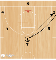 Basketball Play - Star Passing Drill