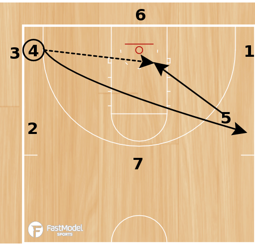 Basketball Play - Star Passing Drill