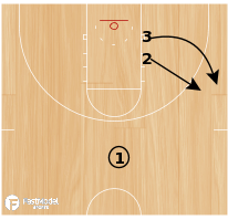 Basketball Play - Position Defense Drill (part 1)