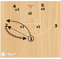 Basketball Play - Butler vs. Zone