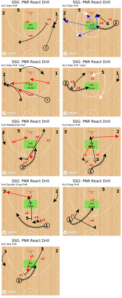Basketball Play - SSG: PNR React Drill