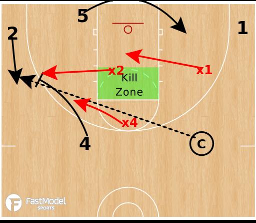 Basketball Play - SSG: PNR React Drill