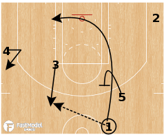 Basketball Play - Dallas Mavericks - PG Post