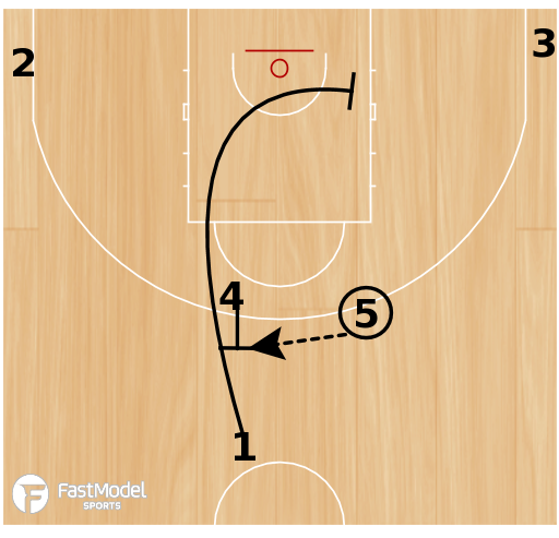 Basketball Play - Flex with screen the screener option
