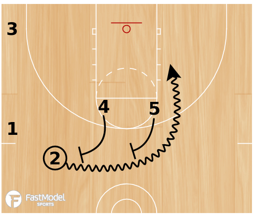 Basketball Play - 1-4 High Ball Screen Drag