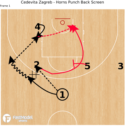 Basketball Play - Cedevita Zagreb - Horns Punch Back Screen