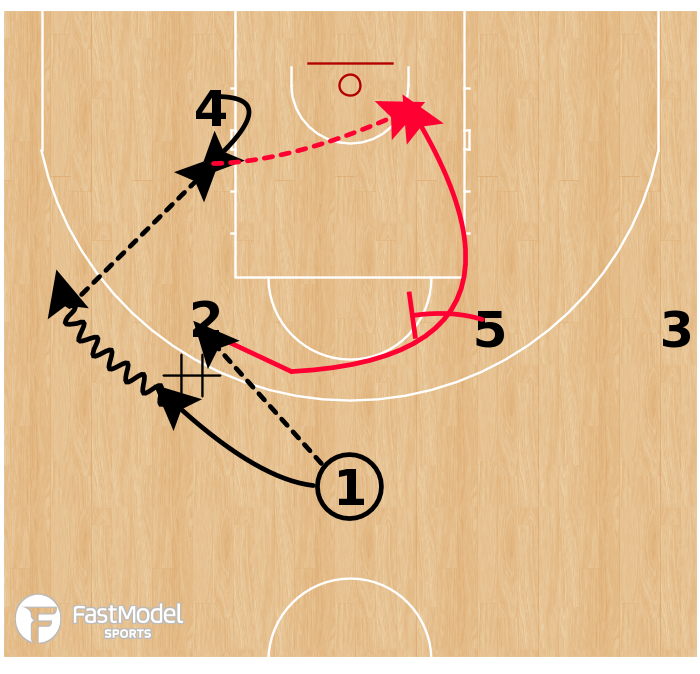 Basketball Play - Cedevita Zagreb - Horns Punch Back Screen