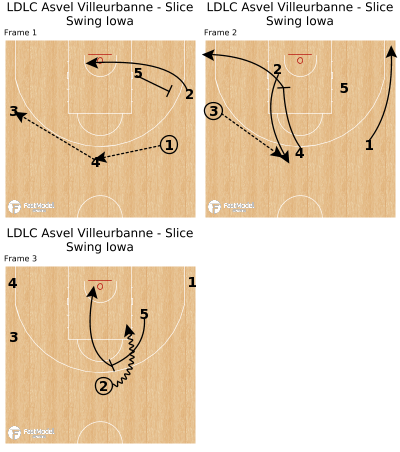 Basketball Play - LDLC Asvel Villeurbanne - Slice Swing Iowa