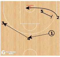 Basketball Play - LDLC Asvel Villeurbanne - Slice Swing Iowa