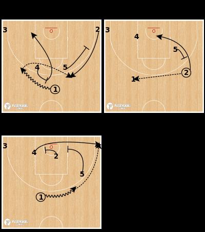 Basketball Play - Morabanc Andorra - Horns Away Stagger