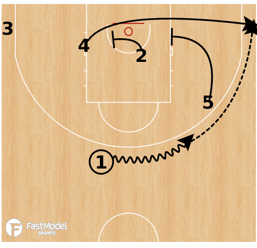 Basketball Play - Morabanc Andorra - Horns Away Stagger
