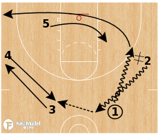Basketball Play - Dayton Flyers - Transition Flip Flare