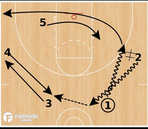 Basketball Play - Dayton Flyers - Transition Flip Flare