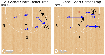 Basketball Play - 2-3 Zone: Short Corner Trap