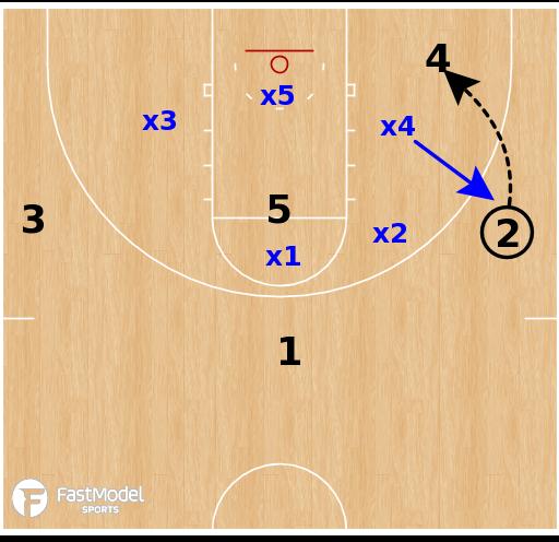 Basketball Play - 2-3 Zone: Short Corner Trap