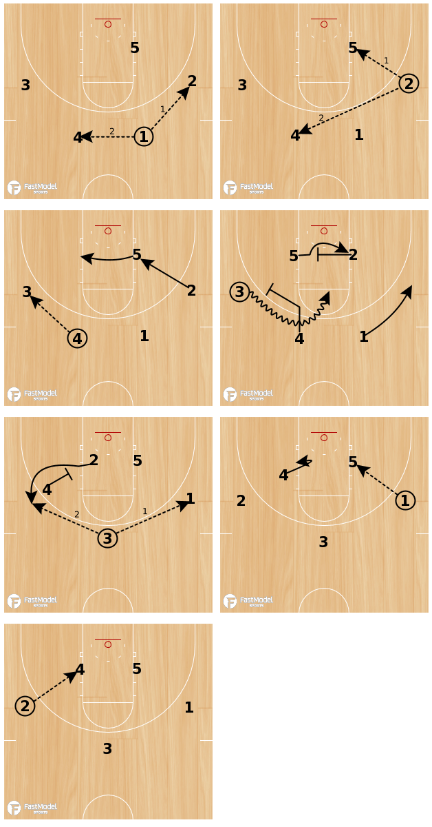 Basketball Play - Sweep