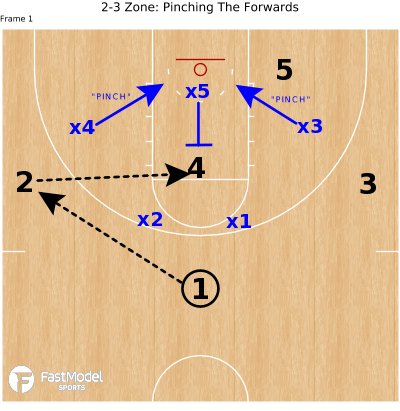 Basketball Play - 2-3 Zone: Pinching The Forwards