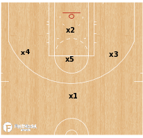 Basketball Play - 1-3-1 Zone Defense