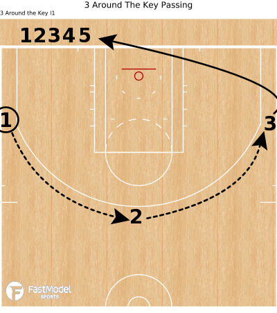 Basketball Play - 3 Around The Key Passing