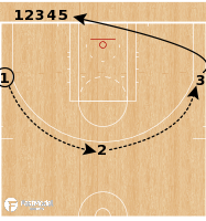 Basketball Play - 3 Around The Key Passing