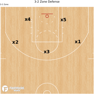 Basketball Play - 3-2 Zone Defense