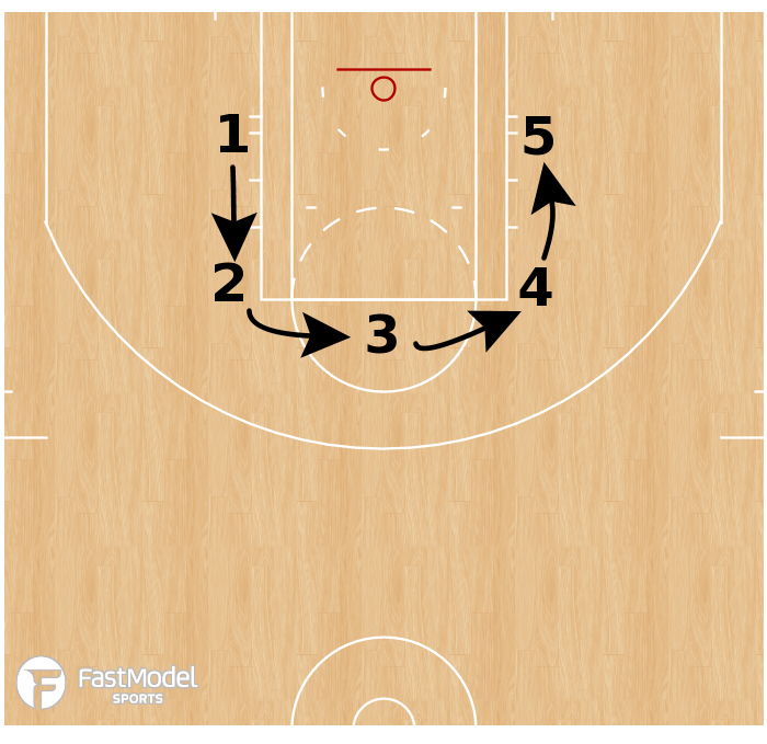 Basketball Play - 5 Spot Shooting