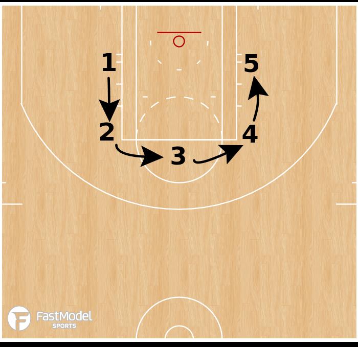 Basketball Play - 5 Spot Shooting