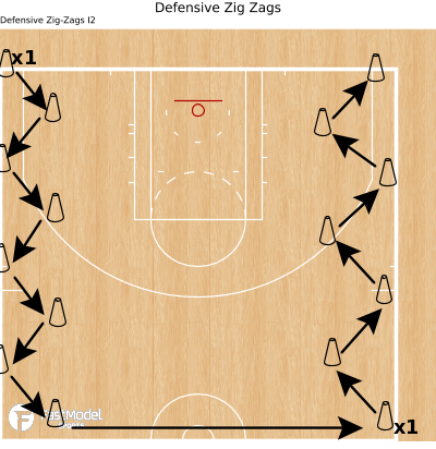 Basketball Play - Defensive Zig Zags