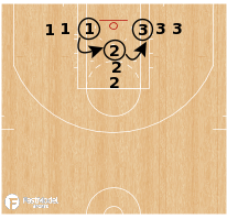 Basketball Play - Form Shooting