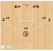 Basketball Play - Man to Man Defense