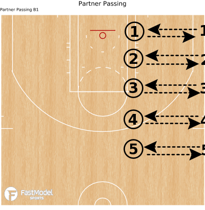 Basketball Play - Partner Passing