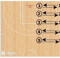 Basketball Play - Partner Passing