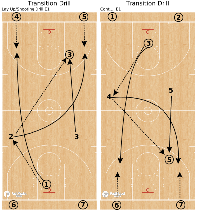 Basketball Play - Transition Drill