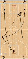 Basketball Play - Transition Drill