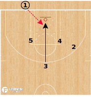 Basketball Play - Toronto Raptors - Dwane Casey - Offensive Playbook (2011-2018)