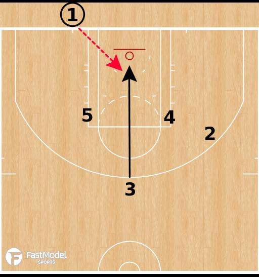 Basketball Play - Toronto Raptors - Dwane Casey - Offensive Playbook (2011-2018)