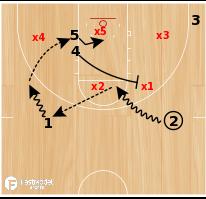 Basketball Play - 2 Power Gap